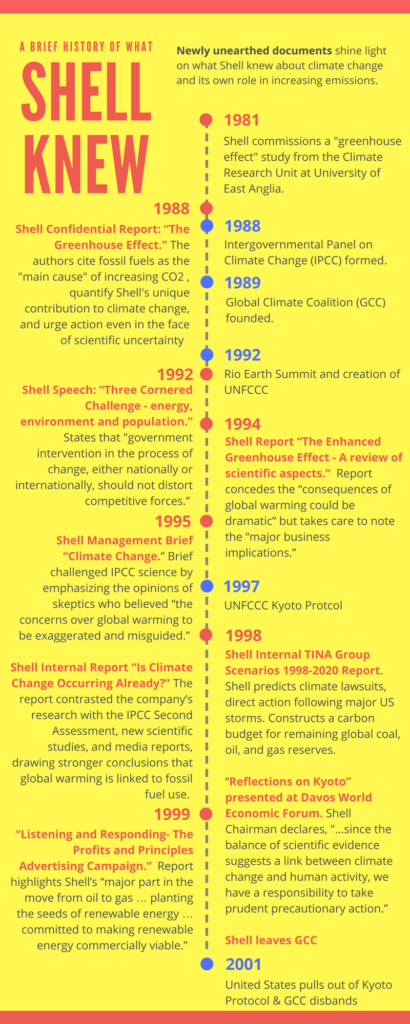 Shell climate change denial